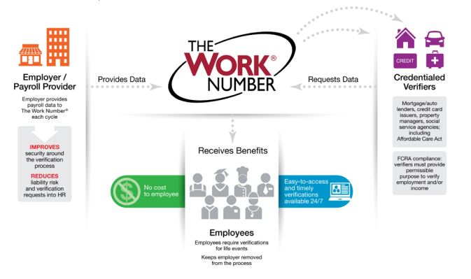 diagram of work number proces